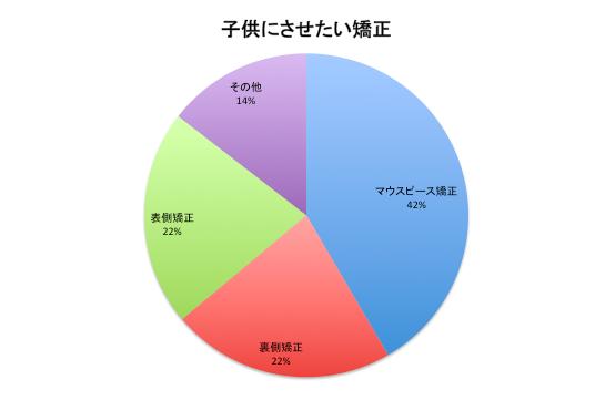 子供にさせたい矯正の割合がわかる円グラフ