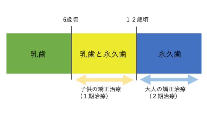 1期治療と2期治療の時間軸を表している